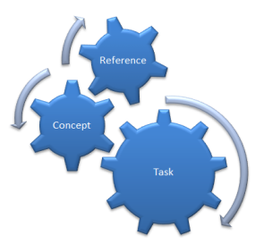 Task, Concept, and Reference in DITA